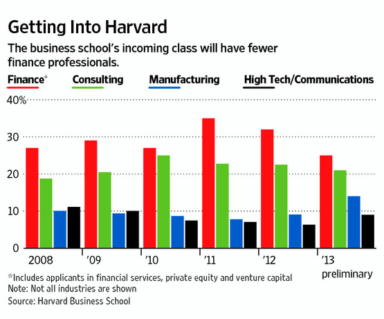Harvard Business School (HBS) Incoming Class Chart