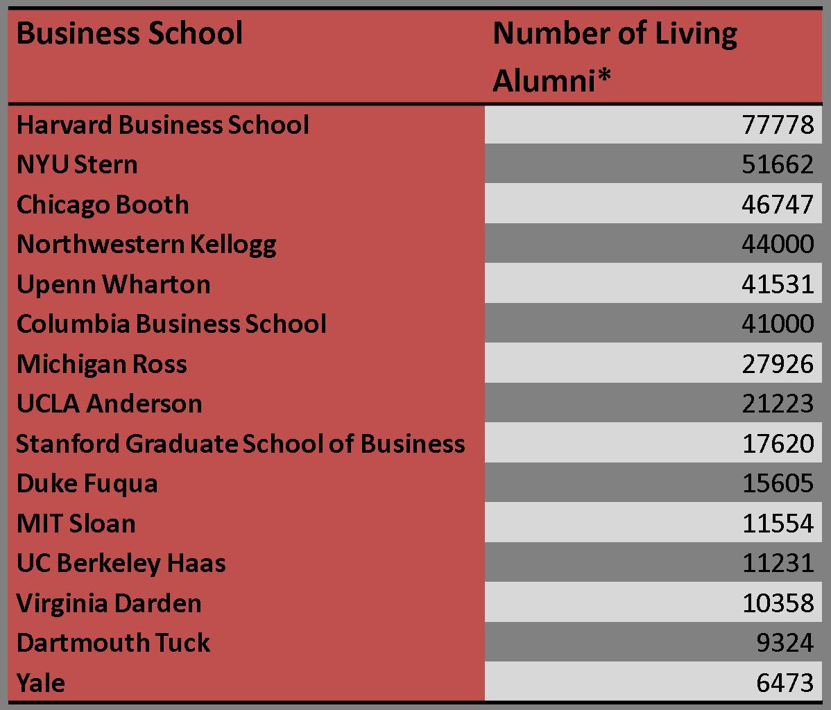 Number of Living Business School Alumni