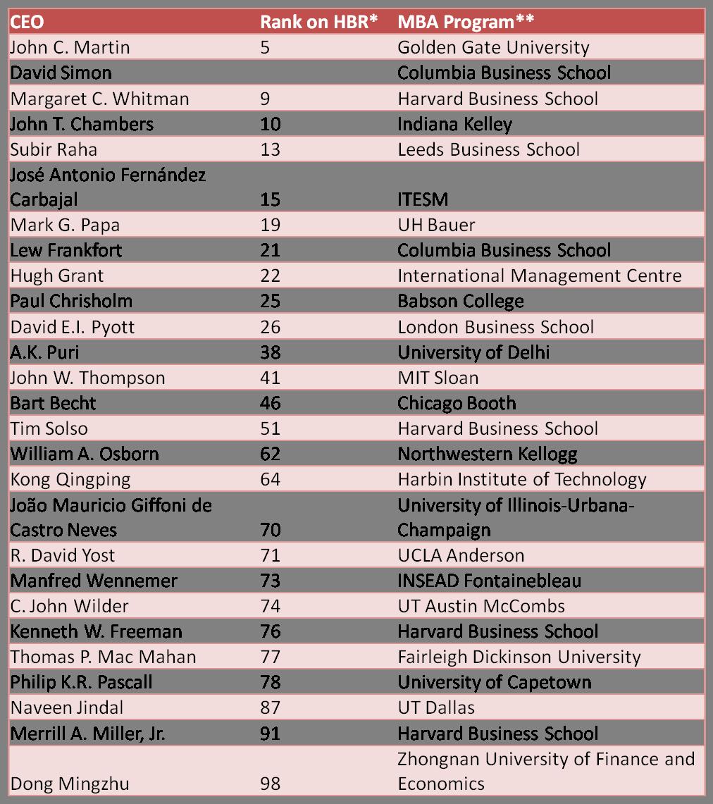 Chart  - Top CEOs Business School