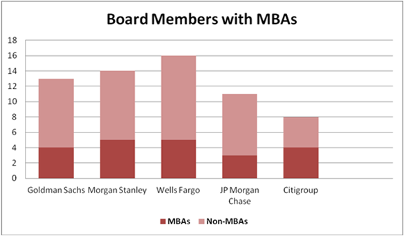 Chart - Board Members with MBAs