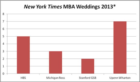 Chart - MBA Weddings in 2013