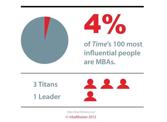 Time 100 MBAs