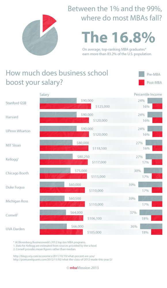 How Much Does B-School Boost Your Salary?