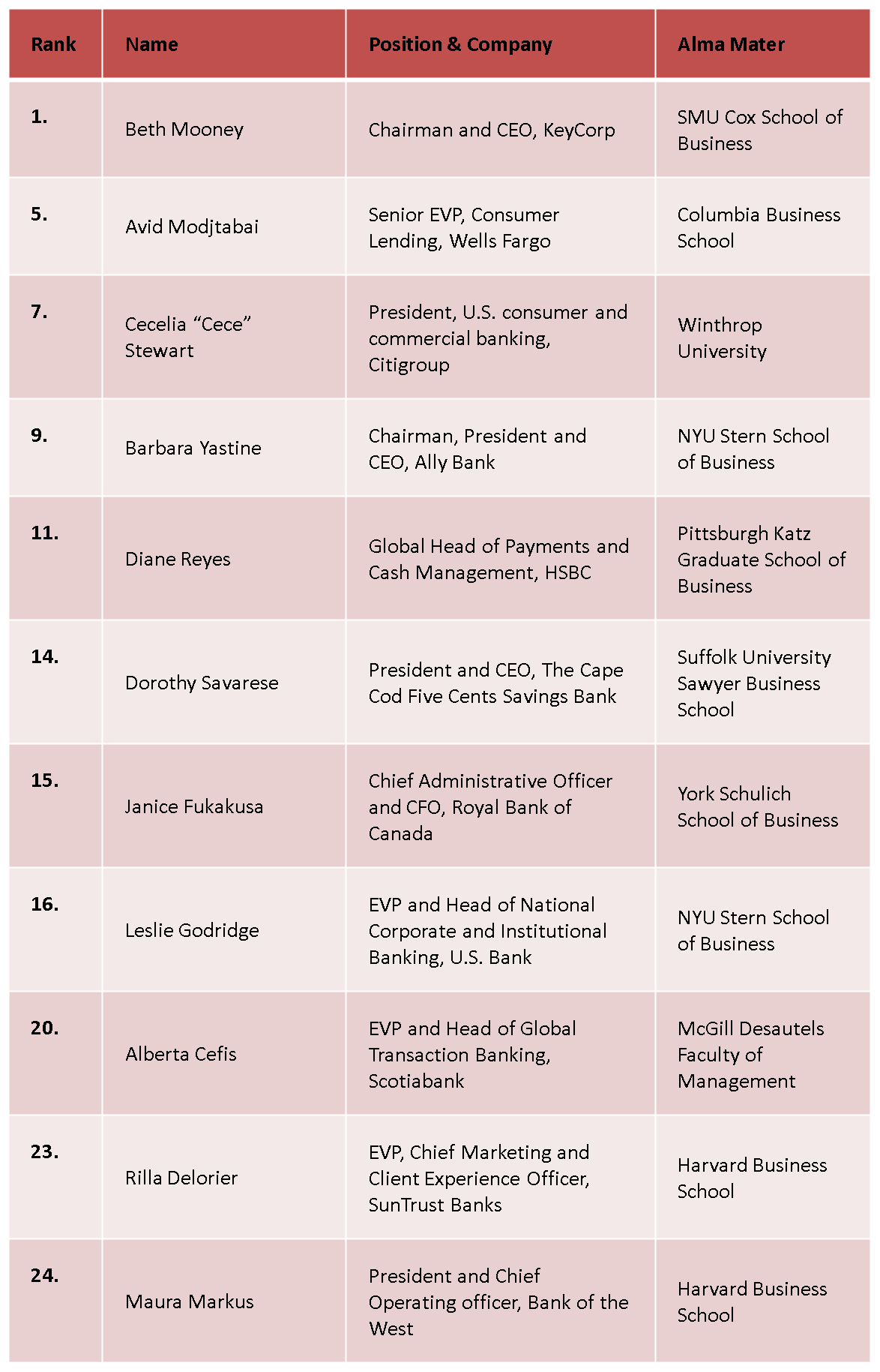 Women Banker Chart