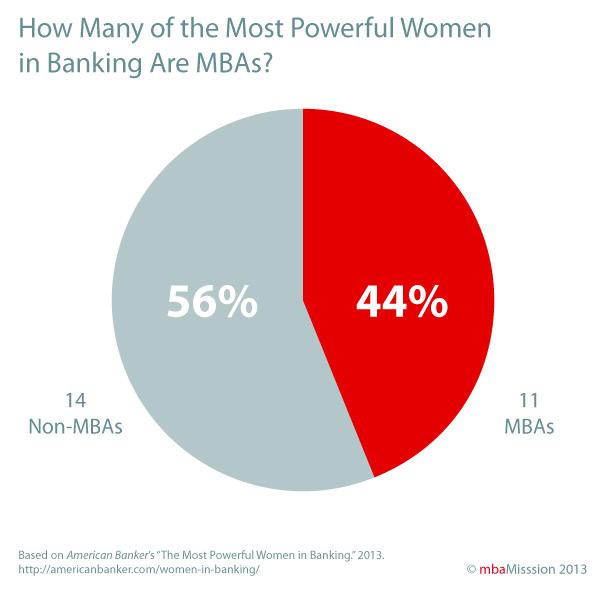 Women-Bankers