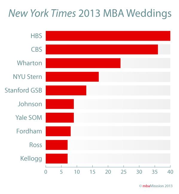 October MBA Weddings