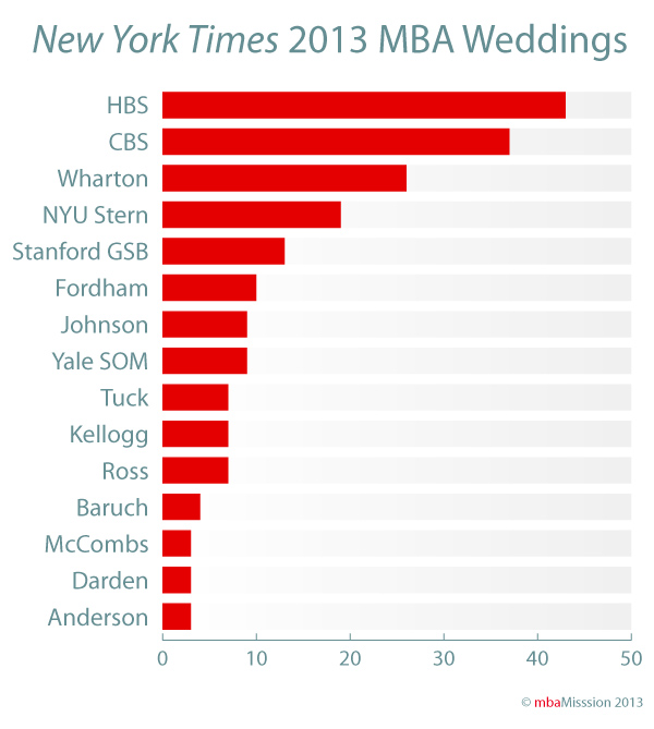 November MBA Weddings