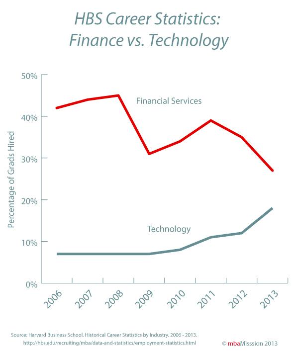 financevstech