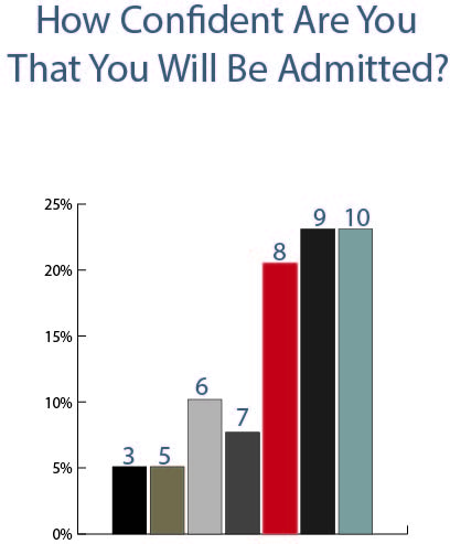 Admittance Confidence Chart