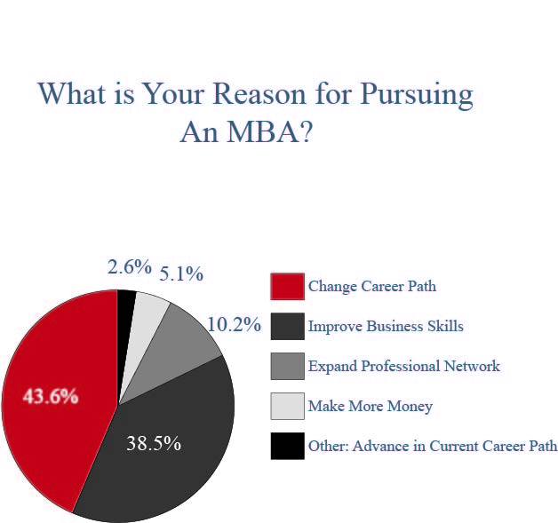 Reason for MBA Chart
