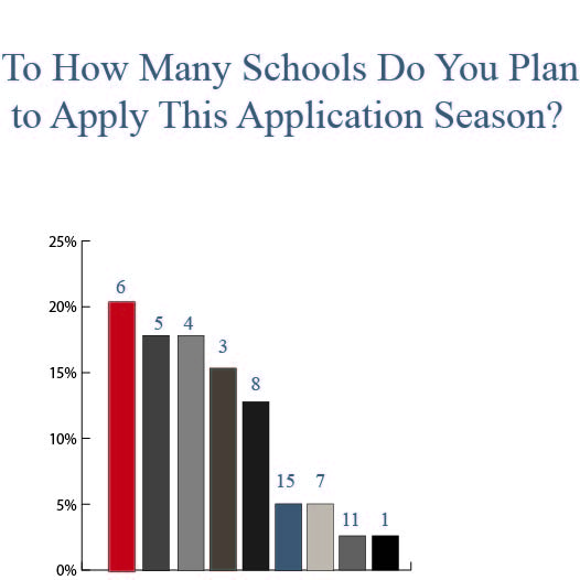 To How Many Schools Will You Apply Chart
