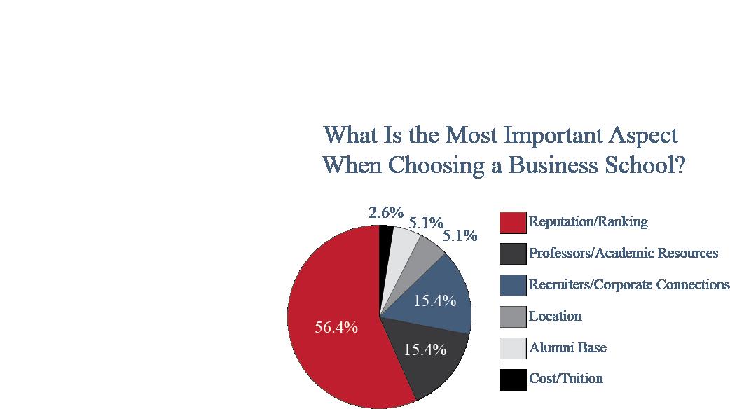 Most Important Aspect Chart