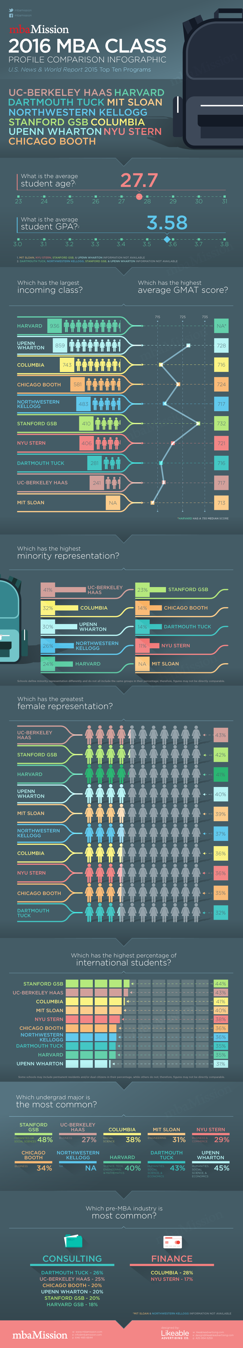 mbaMission Class Profile Infographic