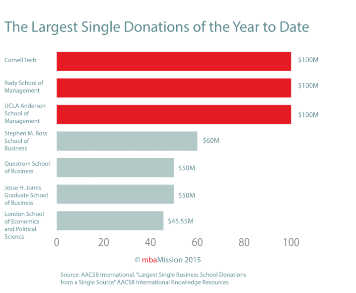 B-School Chart of the Week: The Largest Business School Donations of the Year Thus Far - mbaMission