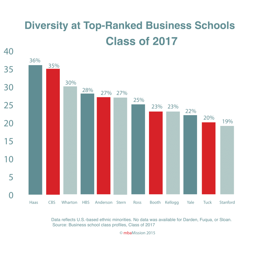 B-School Chart of the Week: Diversity Within the Class of 2017 - mbaMission