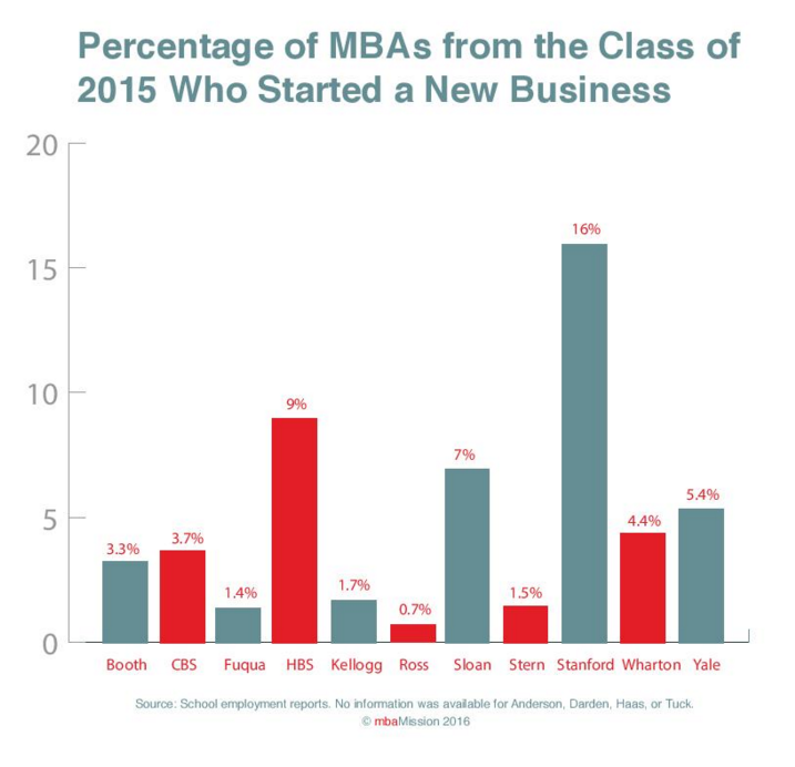 B-School Chart of the Week: Entrepreneurship Within the Class of 2015 - mbaMission