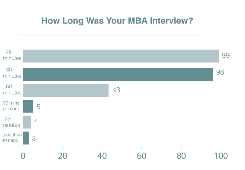 B-School Chart of the Week: How Long Was Your Business School Interview? - mbaMission