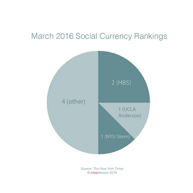 B-School Chart of the Week: March 2016 Social Currency Rankings - mbaMission
