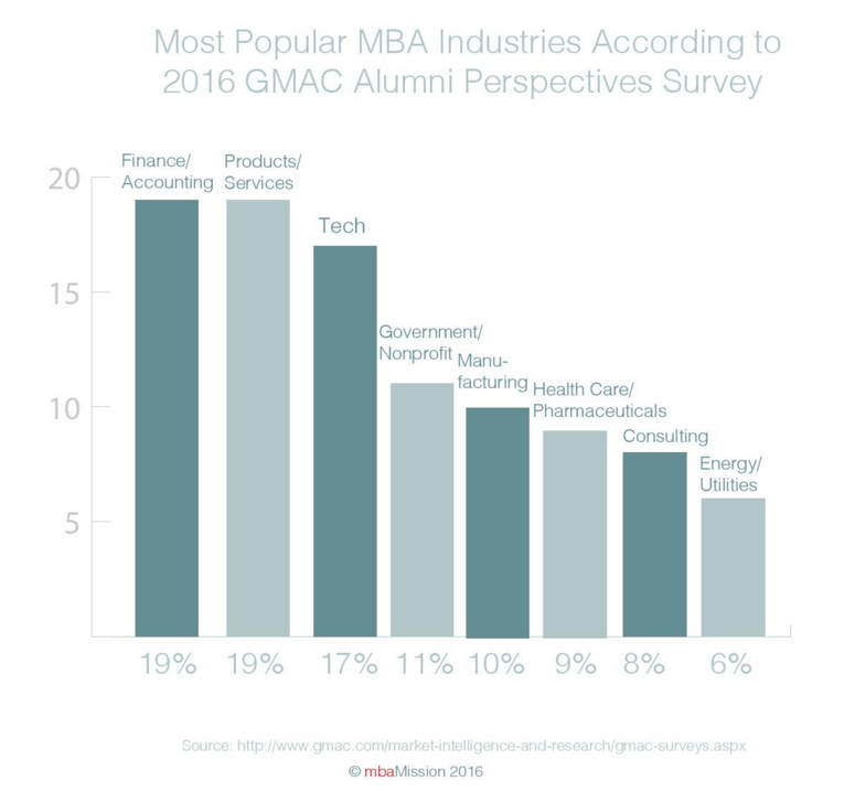 B-School Chart of the Week: GMAC Survey Reveals Products/Services and Finance/Accounting as Top MBA Industries - mbaMission