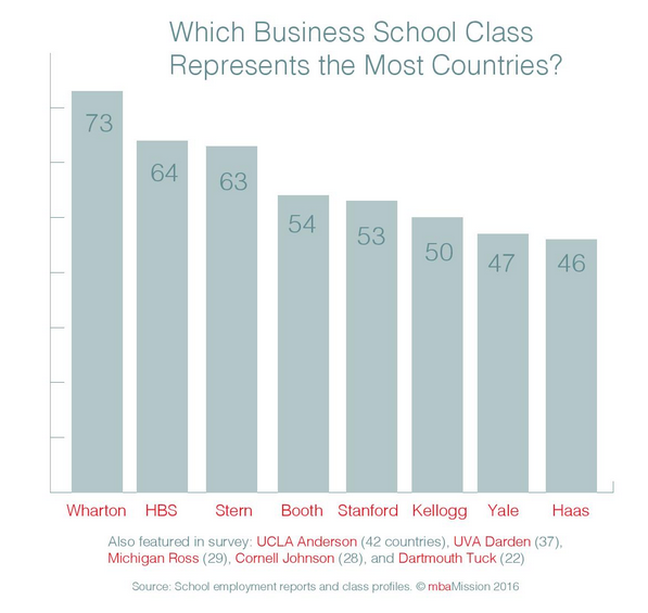 B-School Chart of the Week: Which Business School Class Represents the Most Countries? - mbaMission