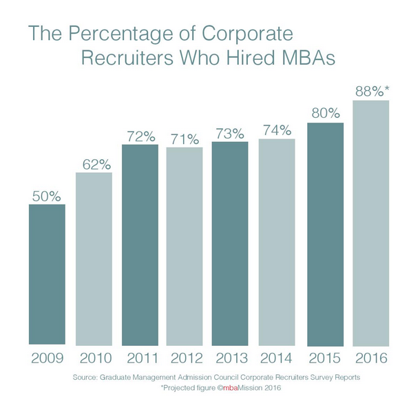 B-School Chart of the Week: The Progression of the MBA Job Market Since the Recession - mbaMission