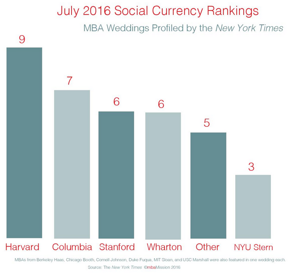 B-School Chart of the Week: July 2016 Social Currency Rankings - mbaMission