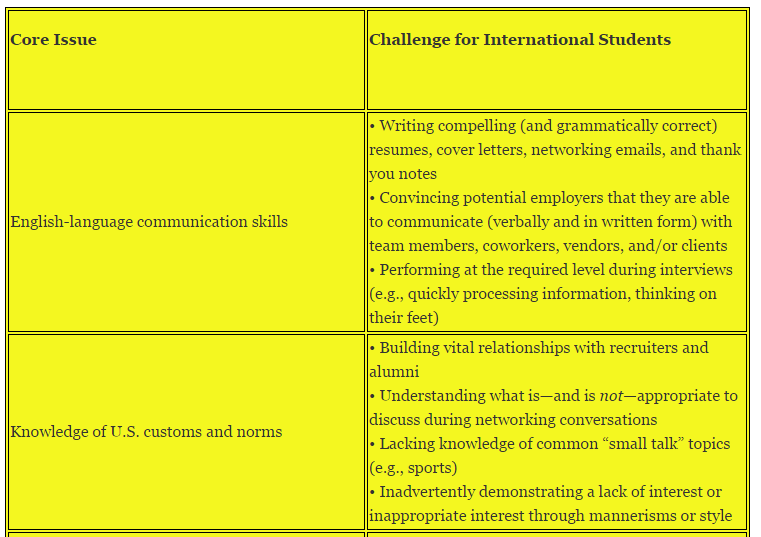 International Students Seeking Post-MBA Roles in the United States: A Checklist for Success - mbaMission