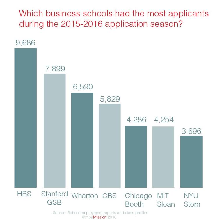 MBA Admission Essays: Columbia Business School