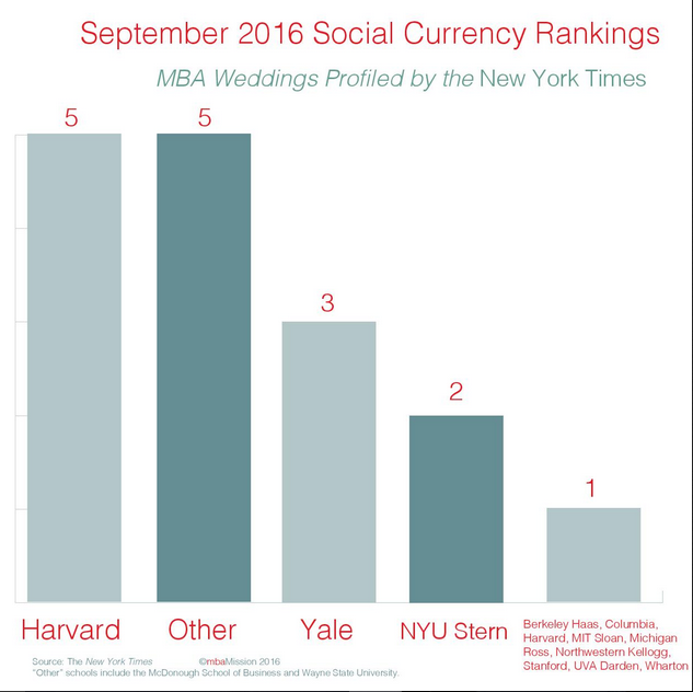 B-School Chart of the Week: September 2016 Social Currency Rankings - mbaMission