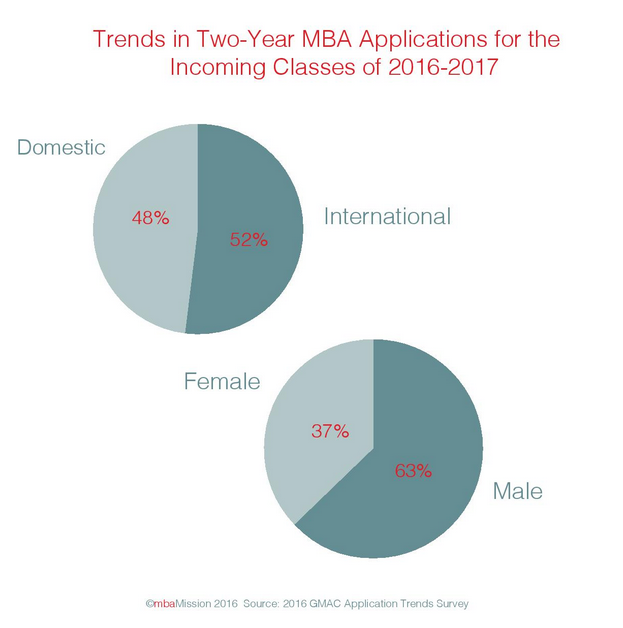 B-School Chart of the Week: International and Male Students Dominate the MBA Applicant Pool - mbaMission