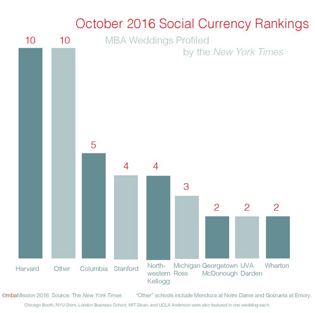 B-School Chart of the Week: October 2016 Social Currency Rankings - mbaMission