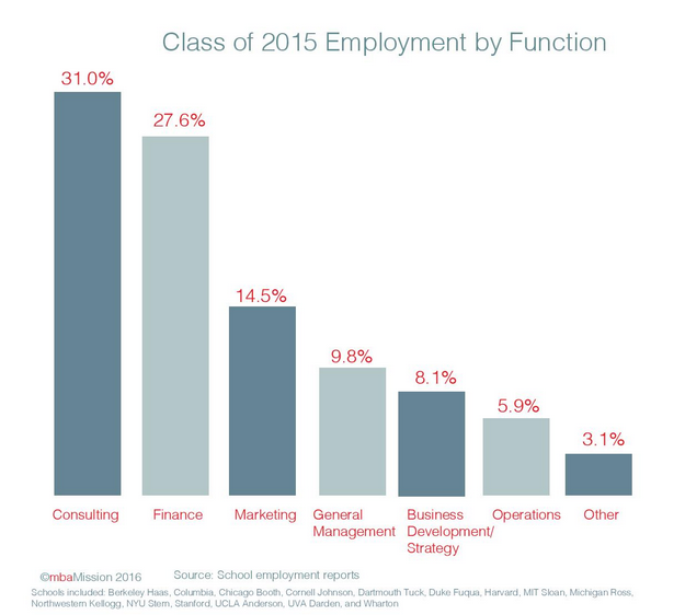B-School Chart of the Week: The Class of 2015 Employment Placement by Job Function - mbaMission