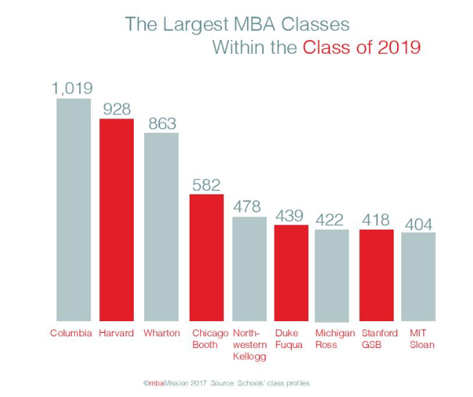 Which Business Schools Had the Largest Incoming Classes in 2017? mbaMission