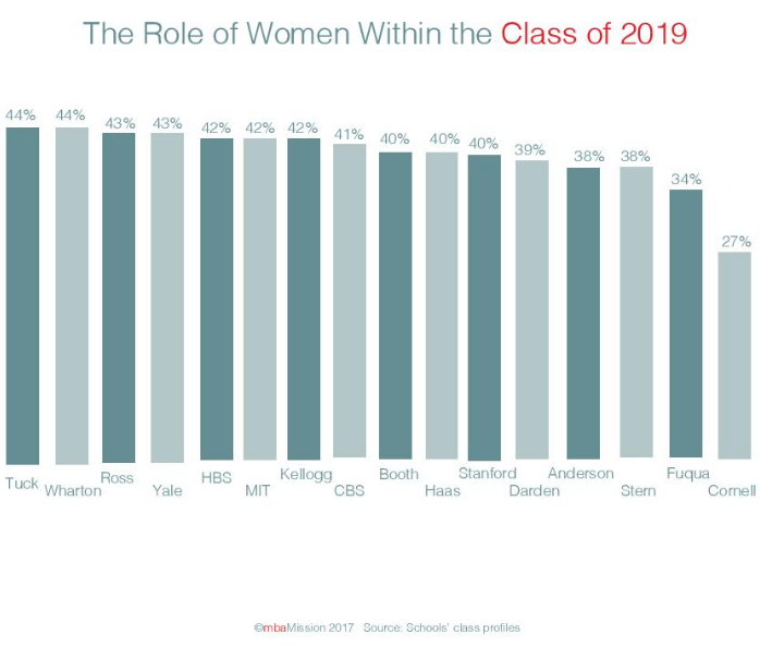Representation of Women Within the Class of 2019 Approaches 50% - mbaMission