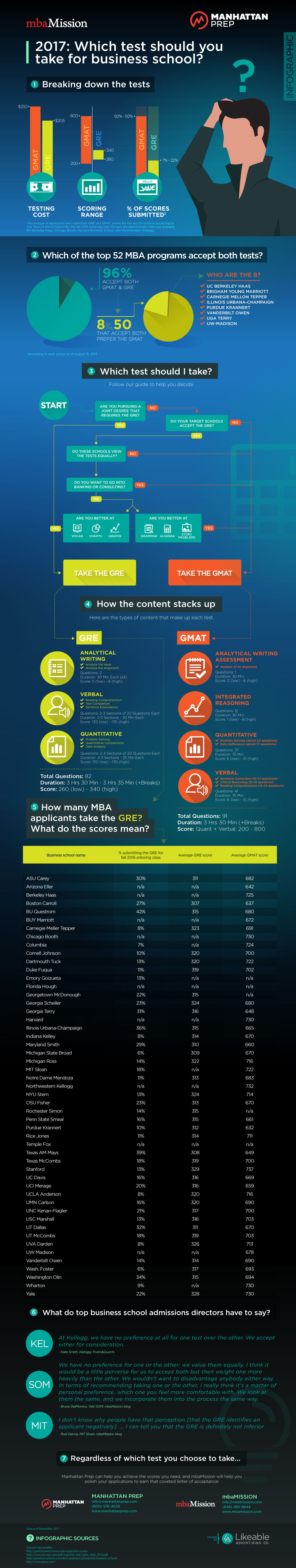 mbaMission and Manhattan Prep's GMAT vs. GRE Infographic