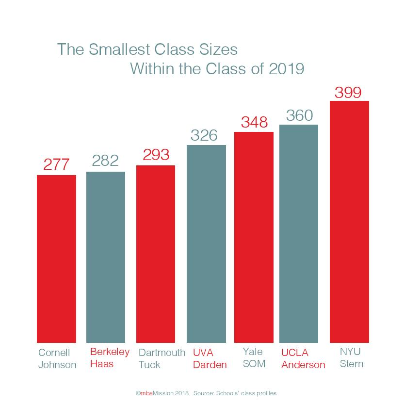 smallest class sizes 2019-page-001