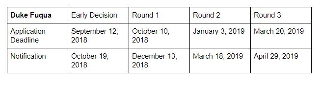 Wharton, Michigan Ross, and Duke Fuqua Announce 2018-2019 Application Deadlines