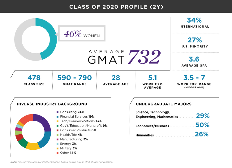 Northwestern University's Kellogg School of Management Class Profile - Class of 2020 - mbaMission