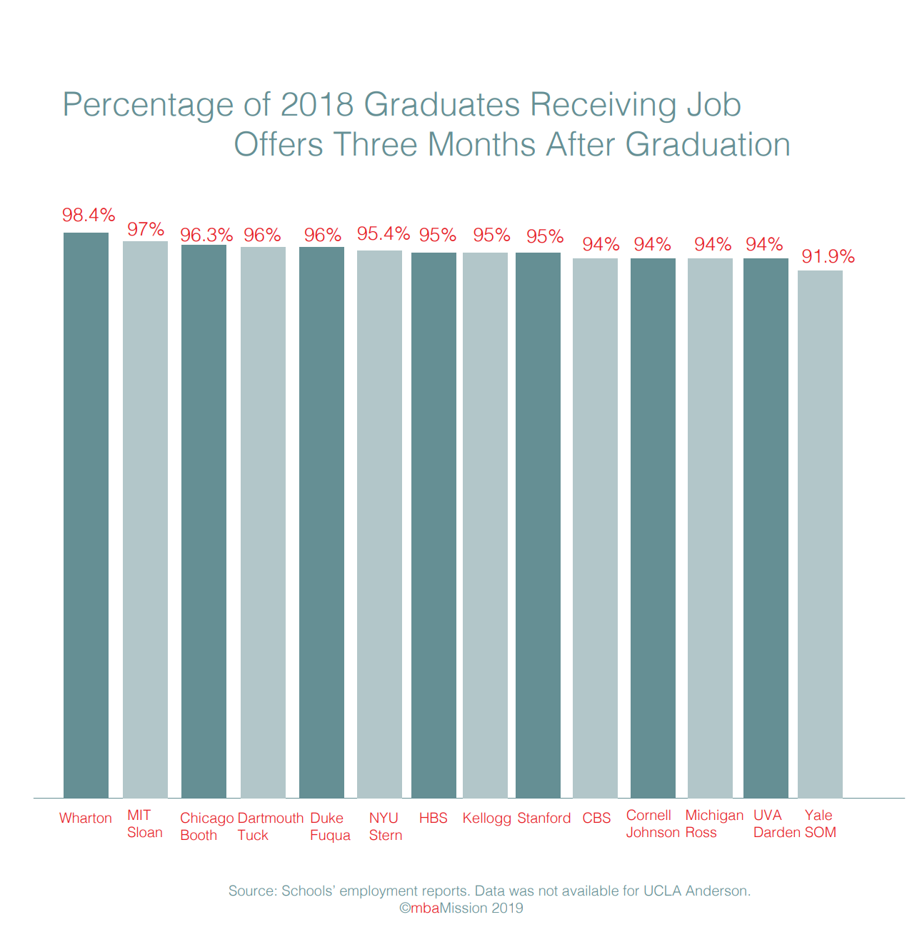 Post-MBA Employment Among the Class of 2018 at Top-Ranked Business Schools