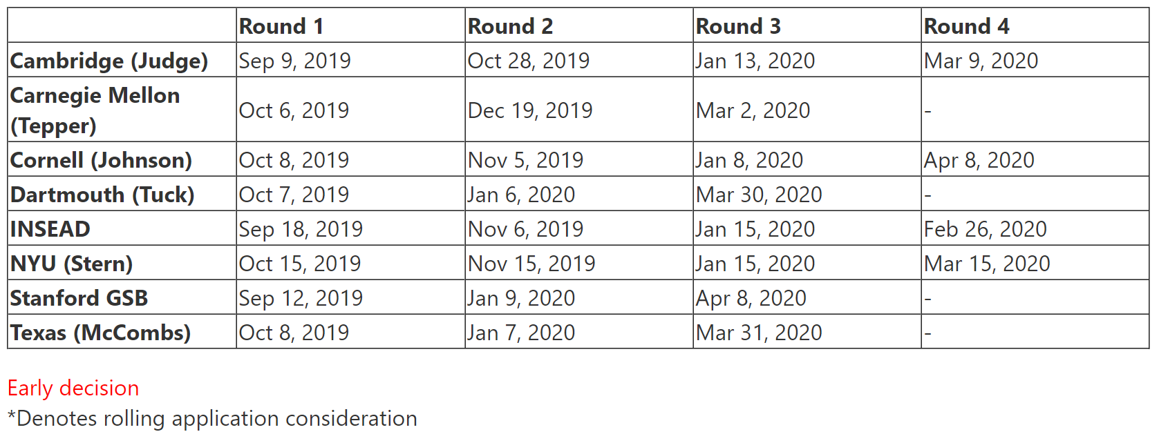2019–2020 Application Deadlines Roundup
