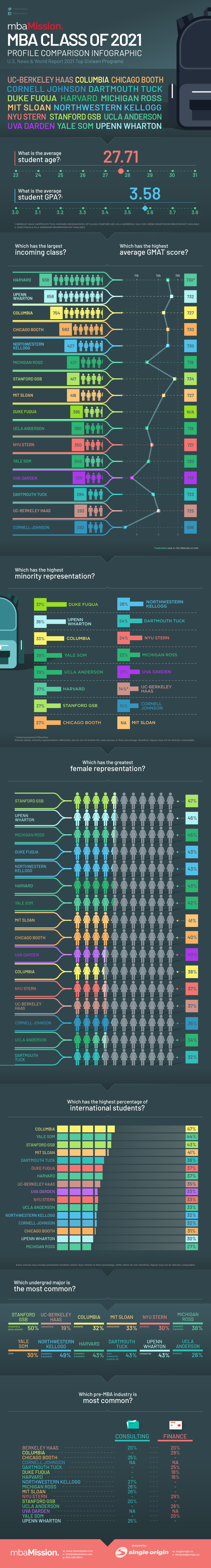 mbaMission's 2021 MBA Class Profile Infographic