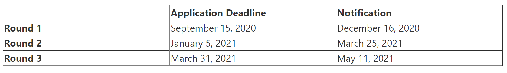 The Wharton School Announces 2020–2021 Deadlines